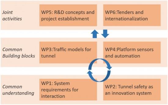 Bilde: Arbeidspakkestruktur_KATS_EN