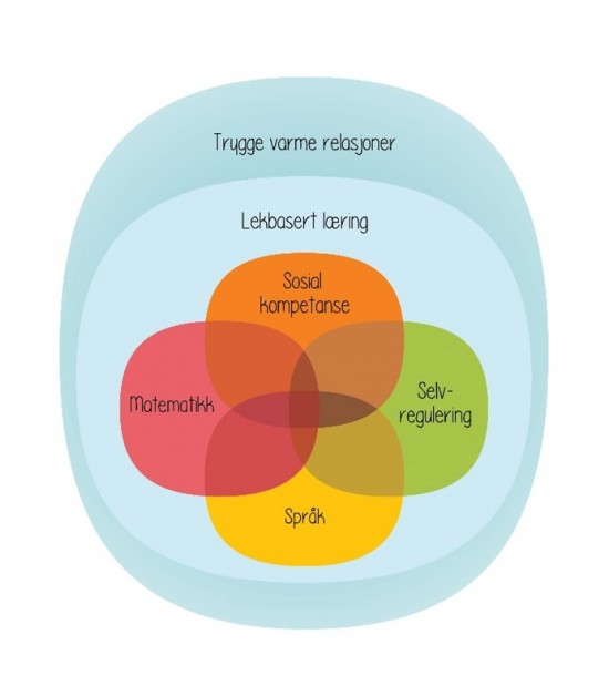Illustrasjon implementeringsteori